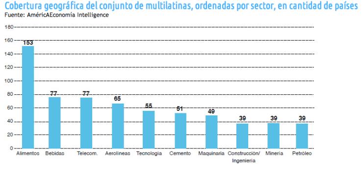 Cobertura geografica por sectores (numero paises) 2011