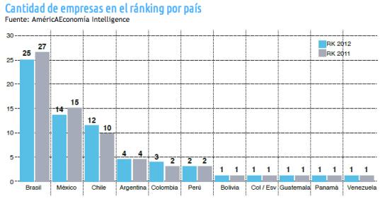 Numero de multilatinas por paises 2012