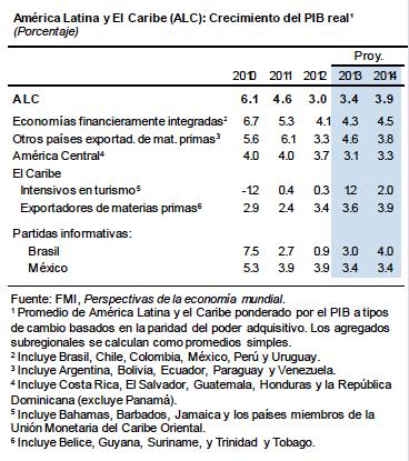 America Latina Crecimiento PIB 2013-2014