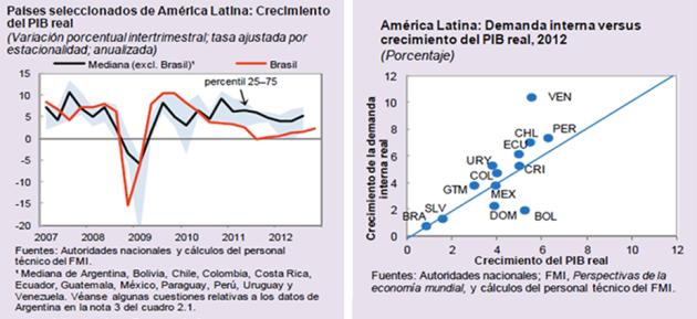 Latinoamerica PIB 2007-2012 + Demanda interna