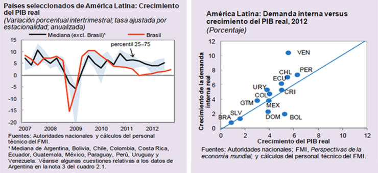 Latinoamerica PIB 2007-2012 + Demanda interna