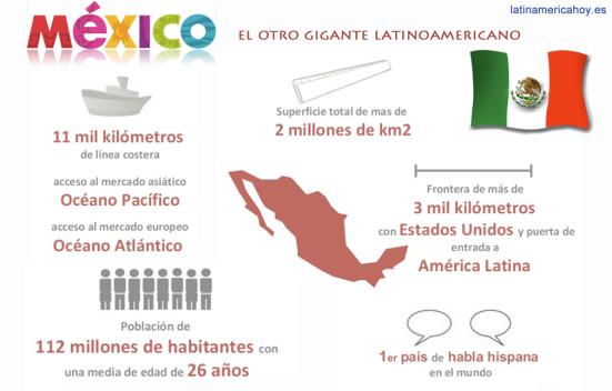 1. Mexico Latinoamerica