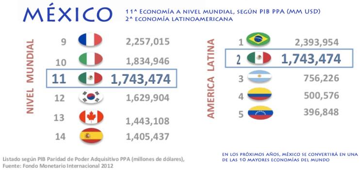 2. Mexico 11 economia mundial