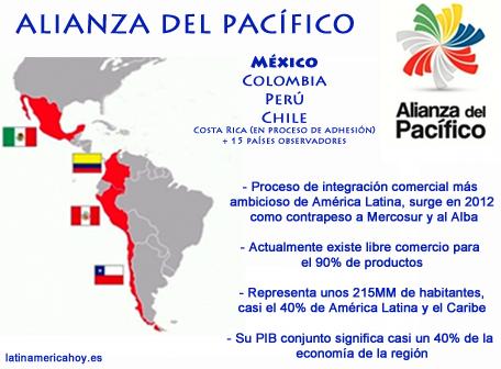 4. Mexico Alianza del Pacifico