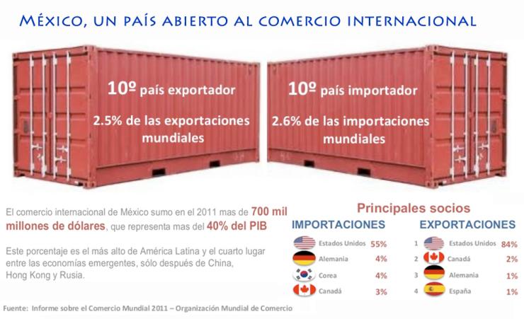 5. Mexico comercio internacional