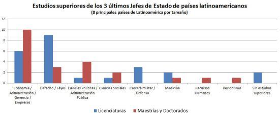 Estudios superiores líderes Latinoamericanos - por tipo de estudios