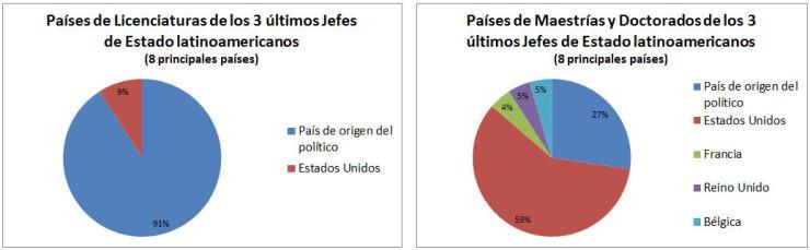 Países Licenciaturas y Maestrías Jefes de Estado latinoamericanos