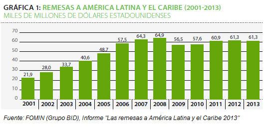 Remesas a America Latina y el Caribe 2001-2013