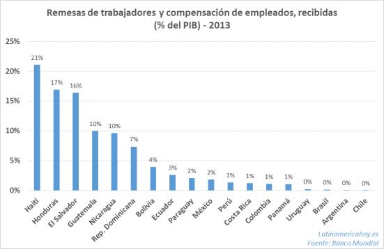 Remesas de trabajadores y compensación de empleados, recibidas (% del PIB)