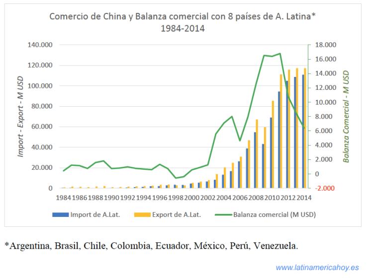 Comercio China-America Latina 1984-2014 -8 paises