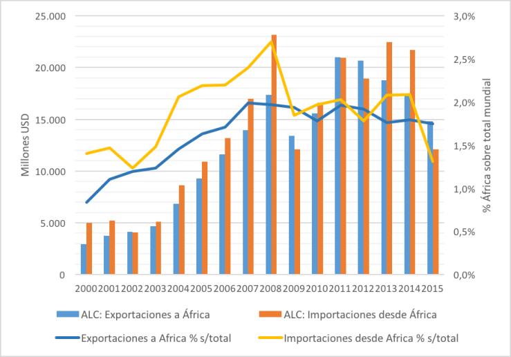 América Latina: Exportaciones e Importaciones a África, en millones USD y en porcentaje sobre el total mundial, 2000-2015. Elaboración propia con datos de UN Comtrade (2017).